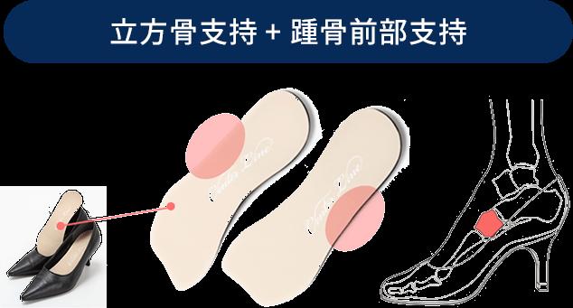 立方骨支持 + 踵骨前部支持